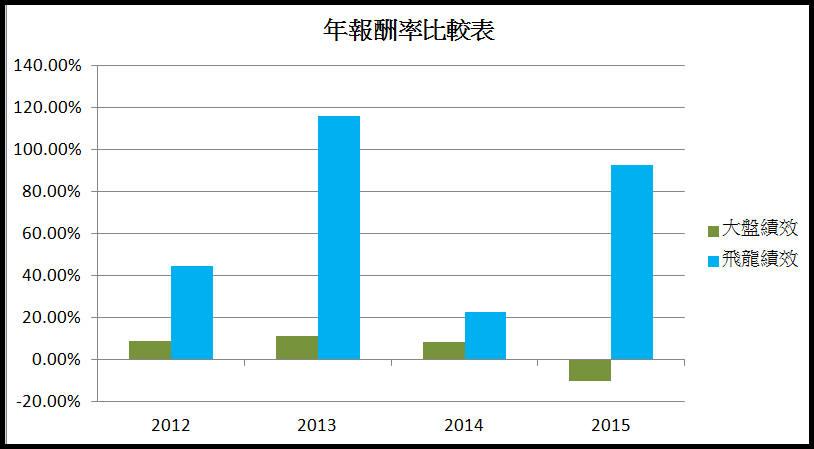 打敗大盤的飆股策略(2015年報酬率93%)_09