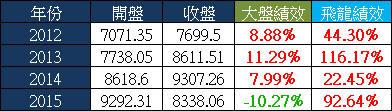 打敗大盤的飆股策略(2015年報酬率93%)_08