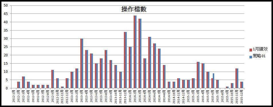 打敗大盤的飆股策略(2015年報酬率93%)_03