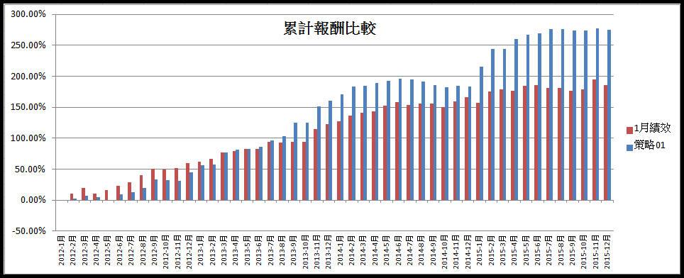 打敗大盤的飆股策略(2015年報酬率93%)_02