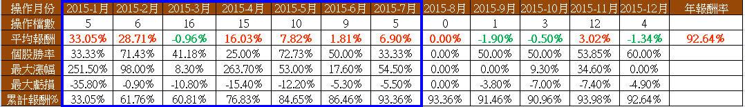 打敗大盤的飆股策略(2015年報酬率93%)_06