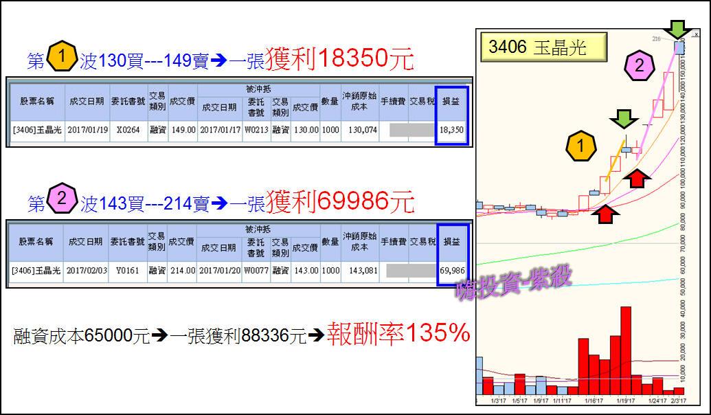 [狂賀] 規劃210達陣,玉晶光收割獲利135%_02