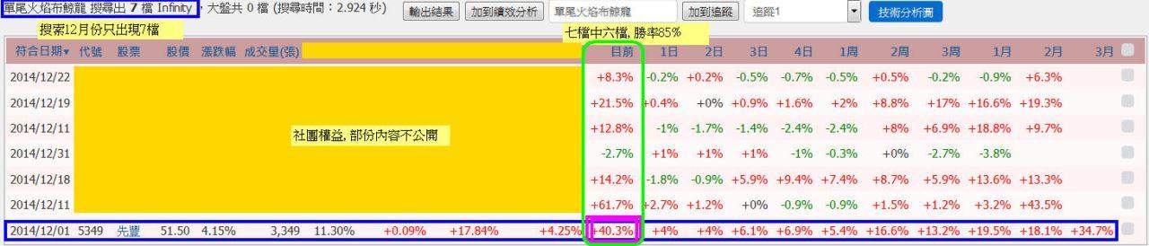 波段水龍再創新高(+40%)_02