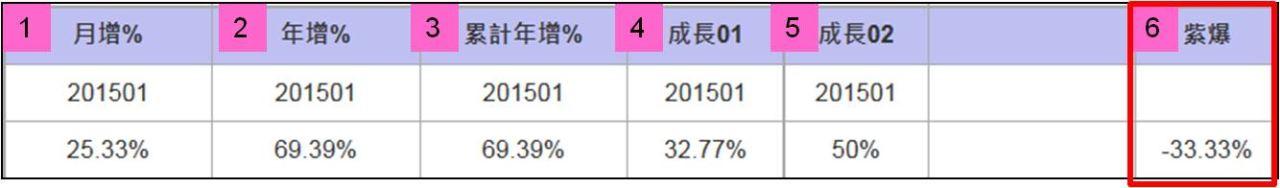 【紫雷系統】:一秒選出優質股排除地雷股_06