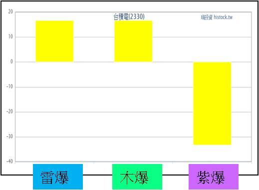 【紫雷系統】:一秒選出優質股排除地雷股_08