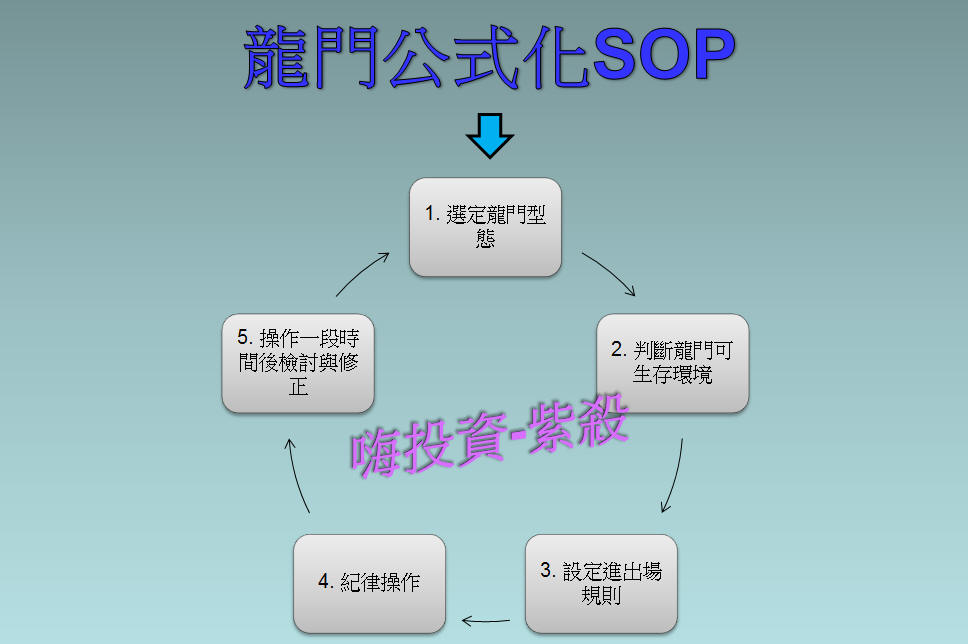【龍門公式化SOP】惡龍戰法(短線)