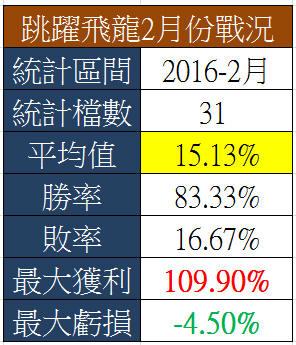 【跳躍飛龍】大噴出!實戰操作獲利20%_05