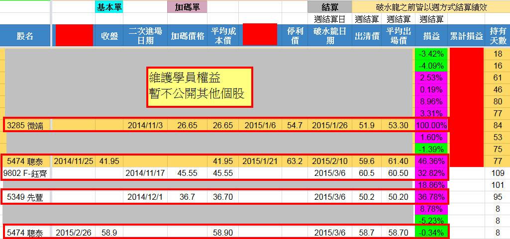 【鈺水則發】三個月漲幅42%_03