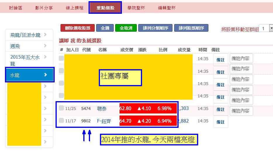 【鈺水則發】三個月漲幅42%