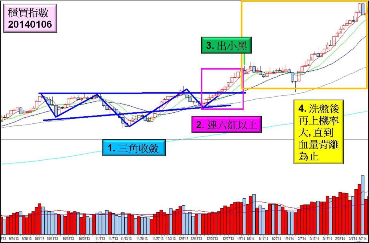 統計找飆股(A1):櫃買的六脈神劍_05