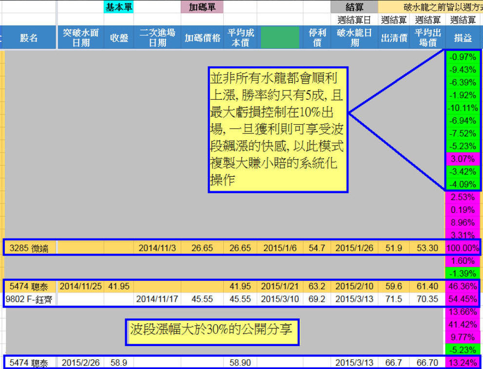 波段水龍再創高峰(論期望值與勝率)_05