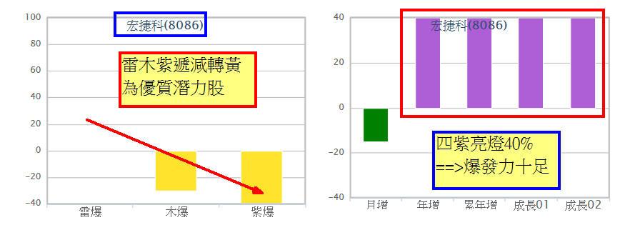 宏捷科噴出117%四個月前就算出_03