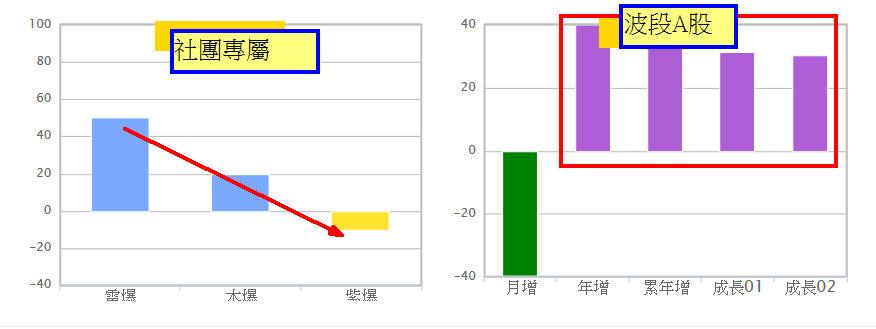 宏捷科噴出117%四個月前就算出_05