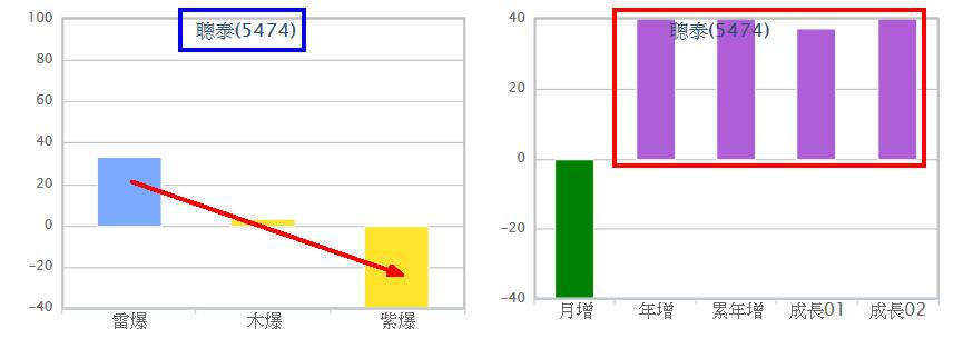 宏捷科噴出117%四個月前就算出_04