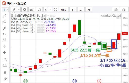 【惡龍也能飛天】映泰兩天獲利+34%