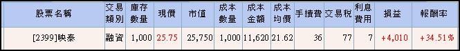 【惡龍也能飛天】映泰兩天獲利+34%_04
