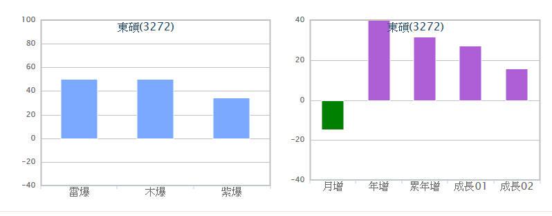 東方之珠短線噴出34%_02