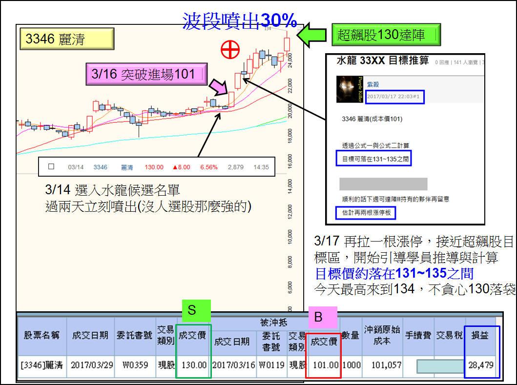 【實戰】3346麗清超飆達陣 +30%