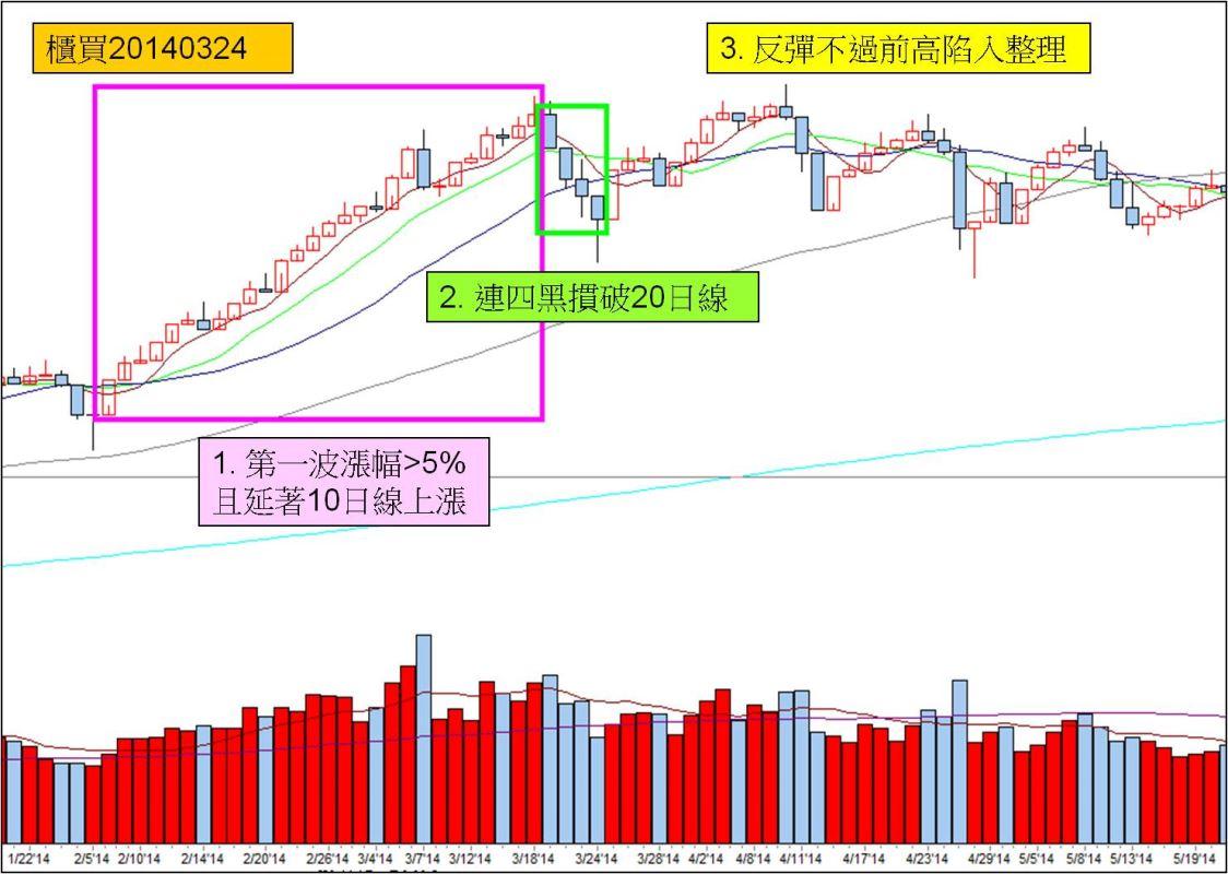 統計找飆股(A2):櫃買的四發黑龍波_05