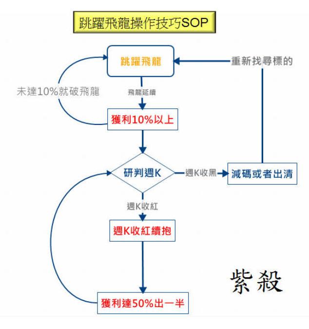 惡龍的跳躍SOP甩尾噴出200%(拓海附身)_03