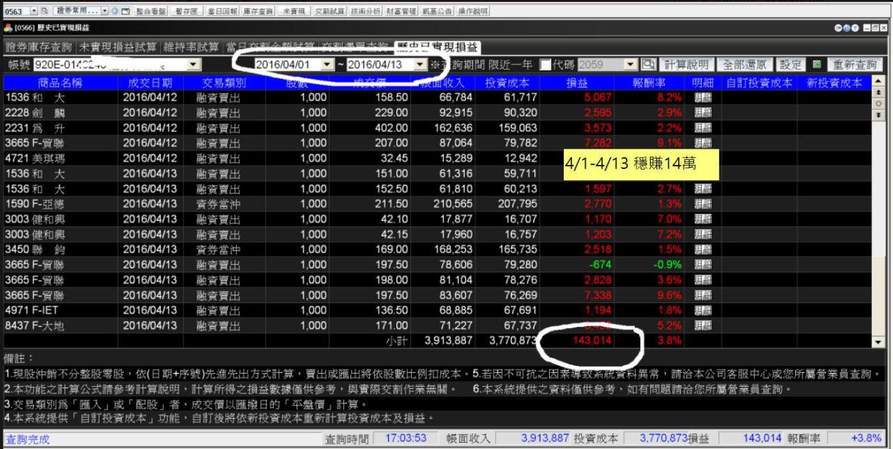 【區間盤整、資金控管】--個股當沖日賺1~3萬