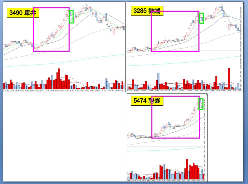 一張圖提醒飆股的賣點
