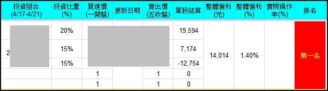 W8【萬點論劍,誰與爭鋒】週投資7勝一敗(累積+28%)
