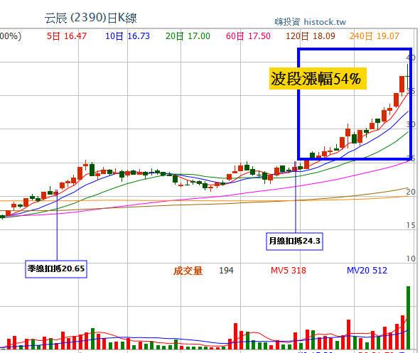 主力股再創新高(月漲幅54%)