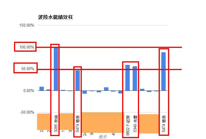 勝率五成波段水龍四個月獲利34萬(50萬資金配置)_03