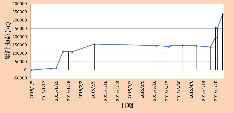 勝率五成波段水龍四個月獲利34萬(50萬資金配置)_02