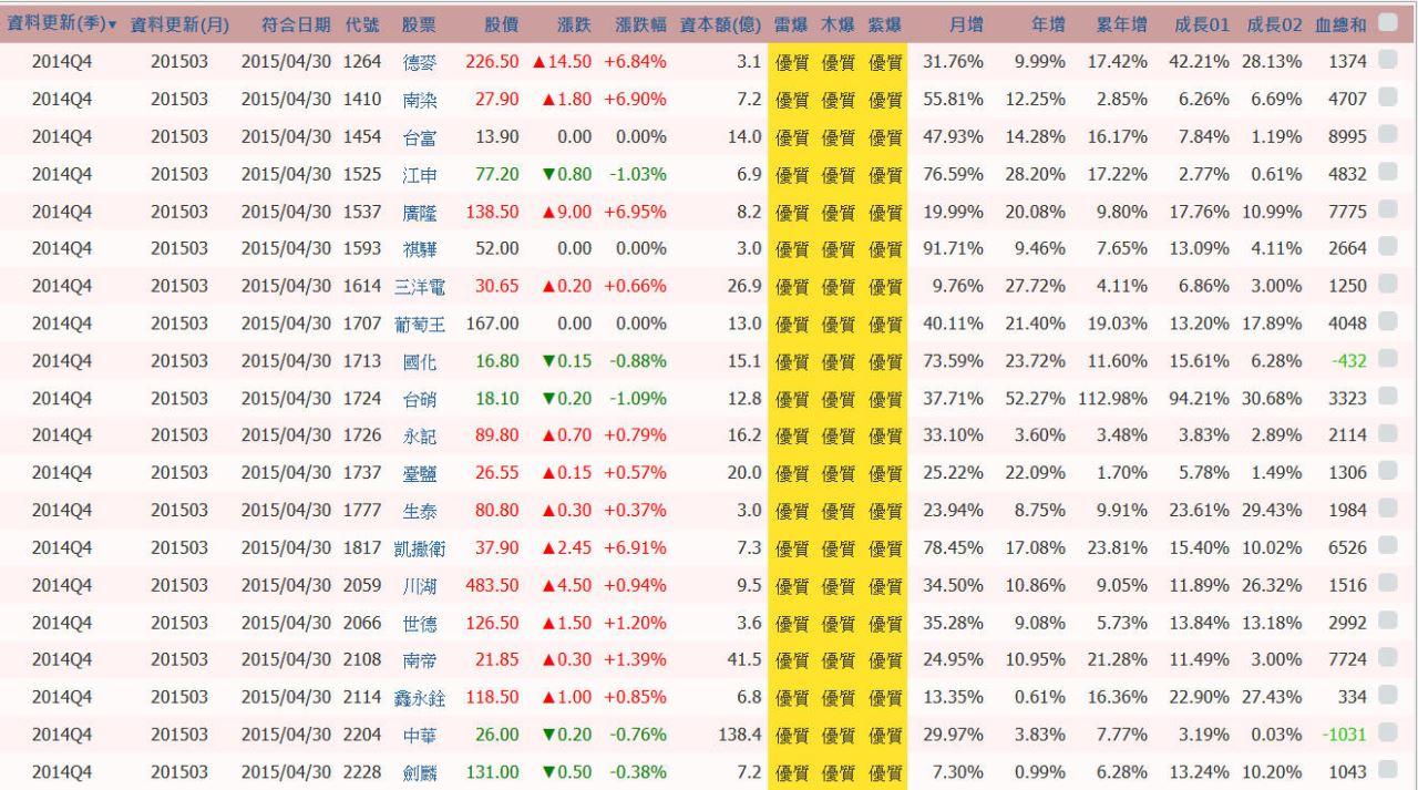一鍵選好股【新功能】(內附好股名單)_02