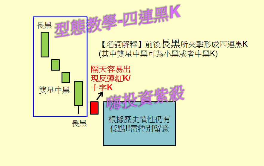 【型態教學】:四黑連K出現了才害怕?