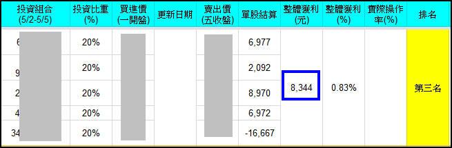 W10【萬點無緣?選股勝出】週投資8勝2敗(累積+28.5%)