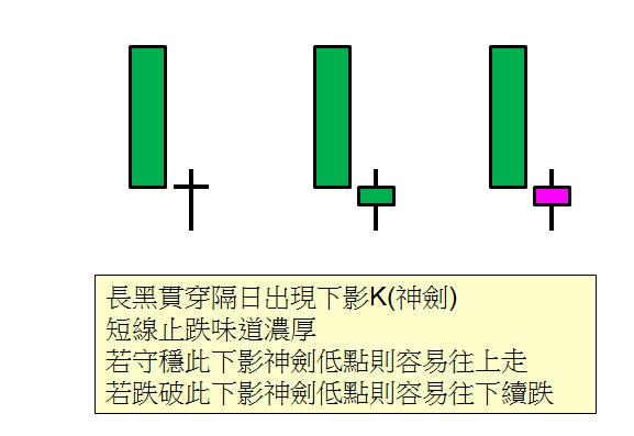 【型態教學】:長黑+下影神劍