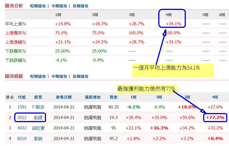 【嗨教學】跳躍飛龍一個月獲利34%_05