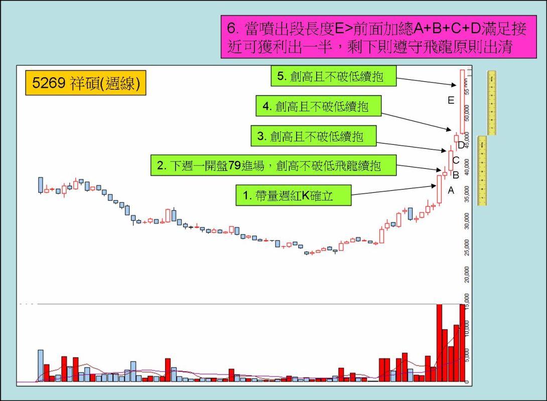 飛龍操作技巧(八):不看盤週飛龍一個月獲利81%的秘訣_03