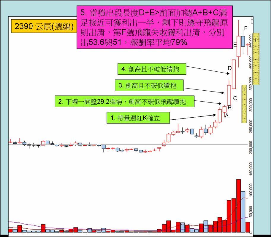 飛龍操作技巧(八):不看盤週飛龍一個月獲利81%的秘訣_04