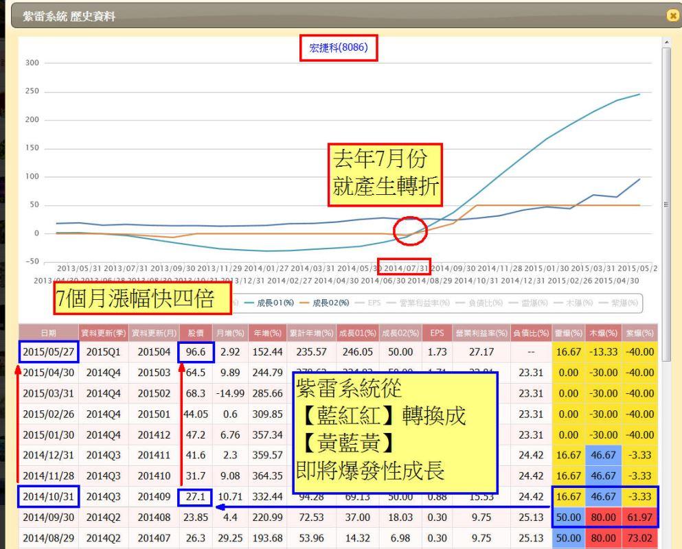 【紫雷新功能】:不盯盤也能七個月漲幅快4倍_03