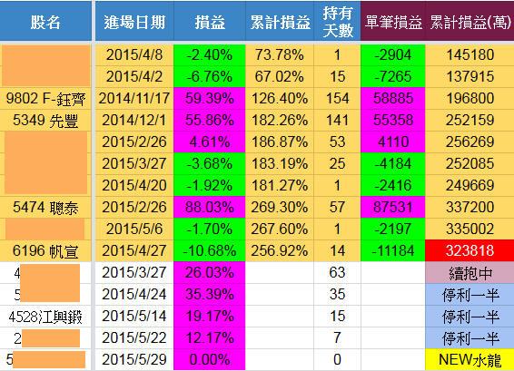 5/31 水龍戰況分析(持有4勝0敗)【實戰】