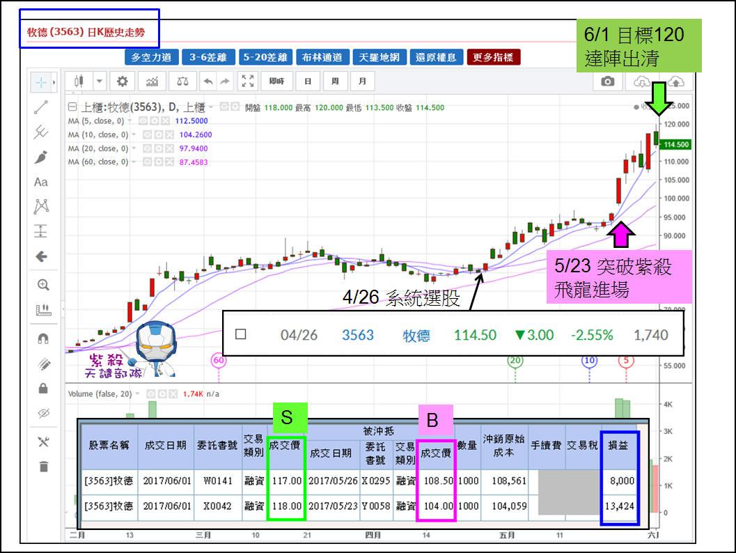 【教戰手冊】6月第一檔波段噴出+50% (3563 牧德)