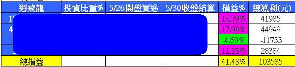 週飛龍本週戰績41%(100萬獲利10萬)_02