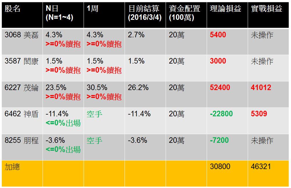 【飛龍紅爆】理論與實戰2月份戰報分析_04