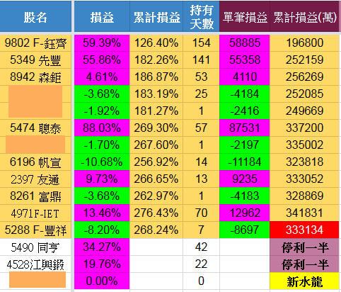6/6 水龍戰況分析(大結算)【實戰】