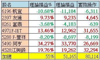 6/6 水龍戰況分析(大結算)【實戰】_10