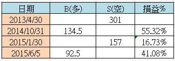紫雷判【宏達電(2498)】,三年只進出三次波段賺一倍_03