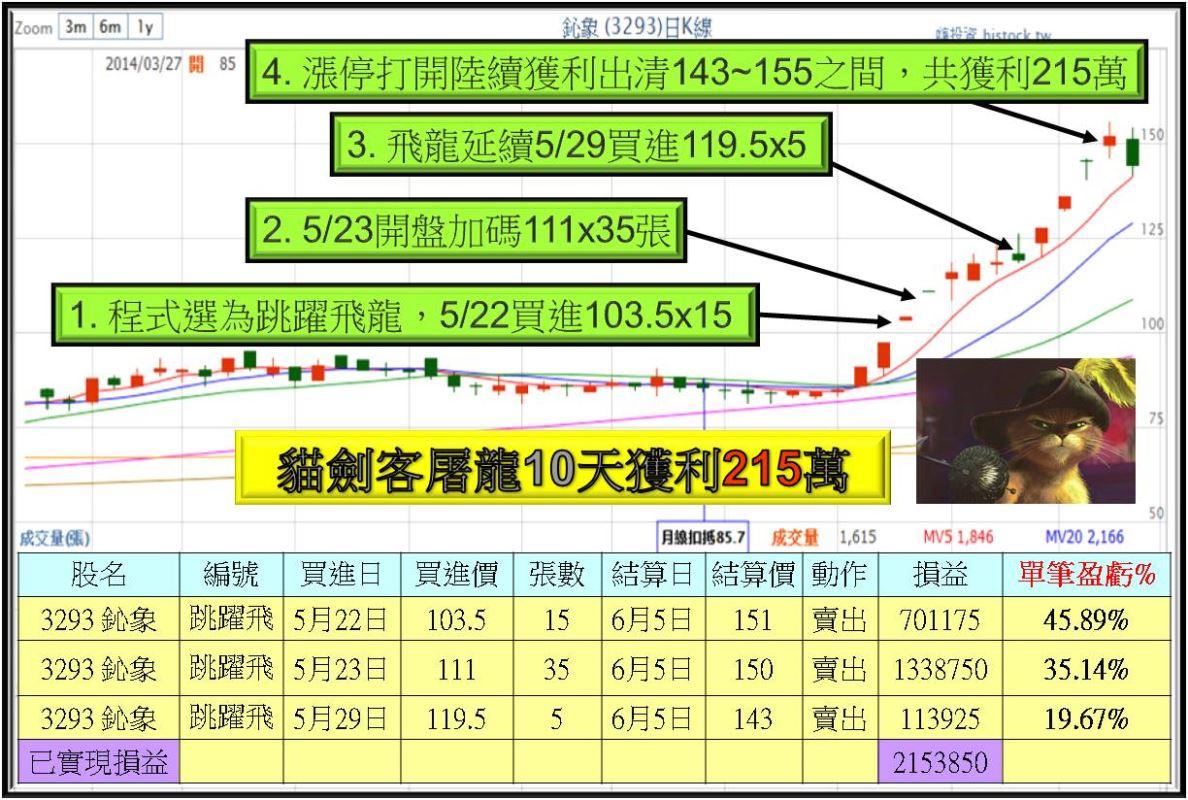 【貓劍客】屠龍10天獲利215萬_03