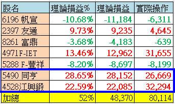 6/13 水龍戰況分析(績效創新高+38萬)【實戰】_07