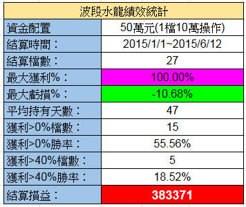 6/13 水龍戰況分析(績效創新高+38萬)【實戰】