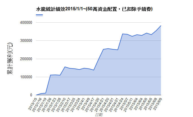 6/13 水龍戰況分析(績效創新高+38萬)【實戰】_02