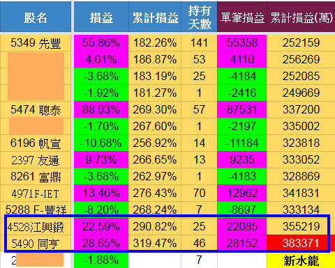 6/13 水龍戰況分析(績效創新高+38萬)【實戰】_03